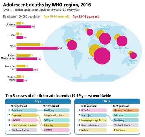 Muertes en adolescentes regiones de la OMS 2016 - 1