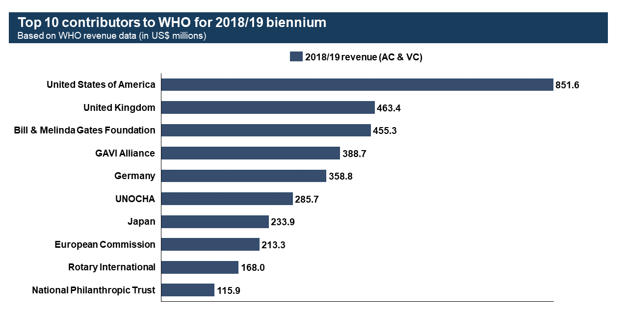 https://www.who.int/images/default-source/default-album/top-who-contributors-in-2018-.tmb-1920v.png?sfvrsn=fcd65ed_5