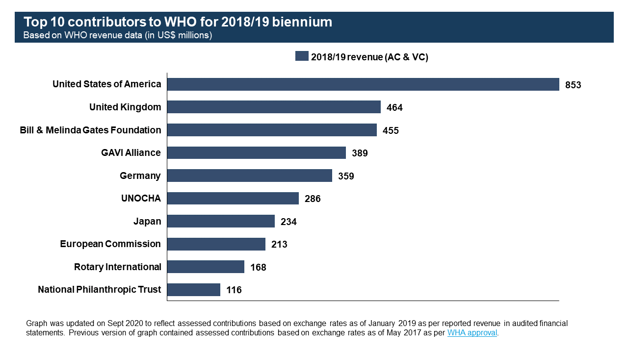 https://www.who.int/images/default-source/funding/ac-and-vc-2018-2019.tmb-1920v.png?sfvrsn=823d03b4_1
