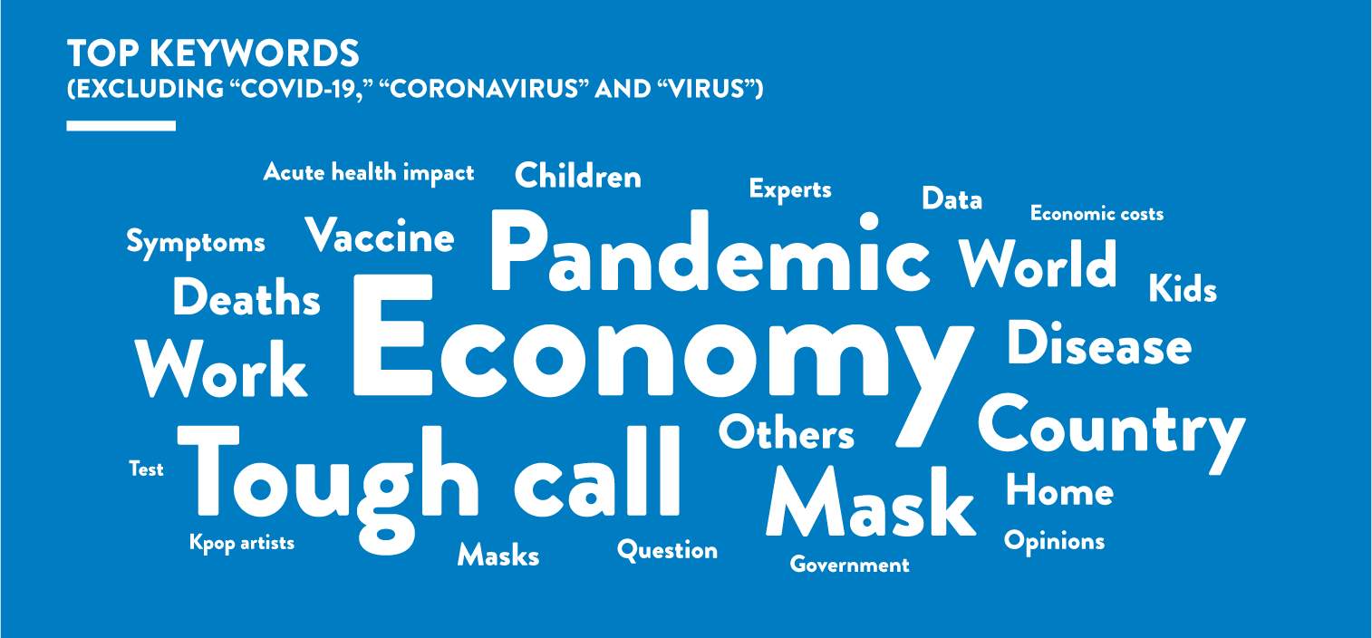 Word-cloud-covid19-03