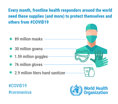 Image result for World Health Organization Response on Coronvirus