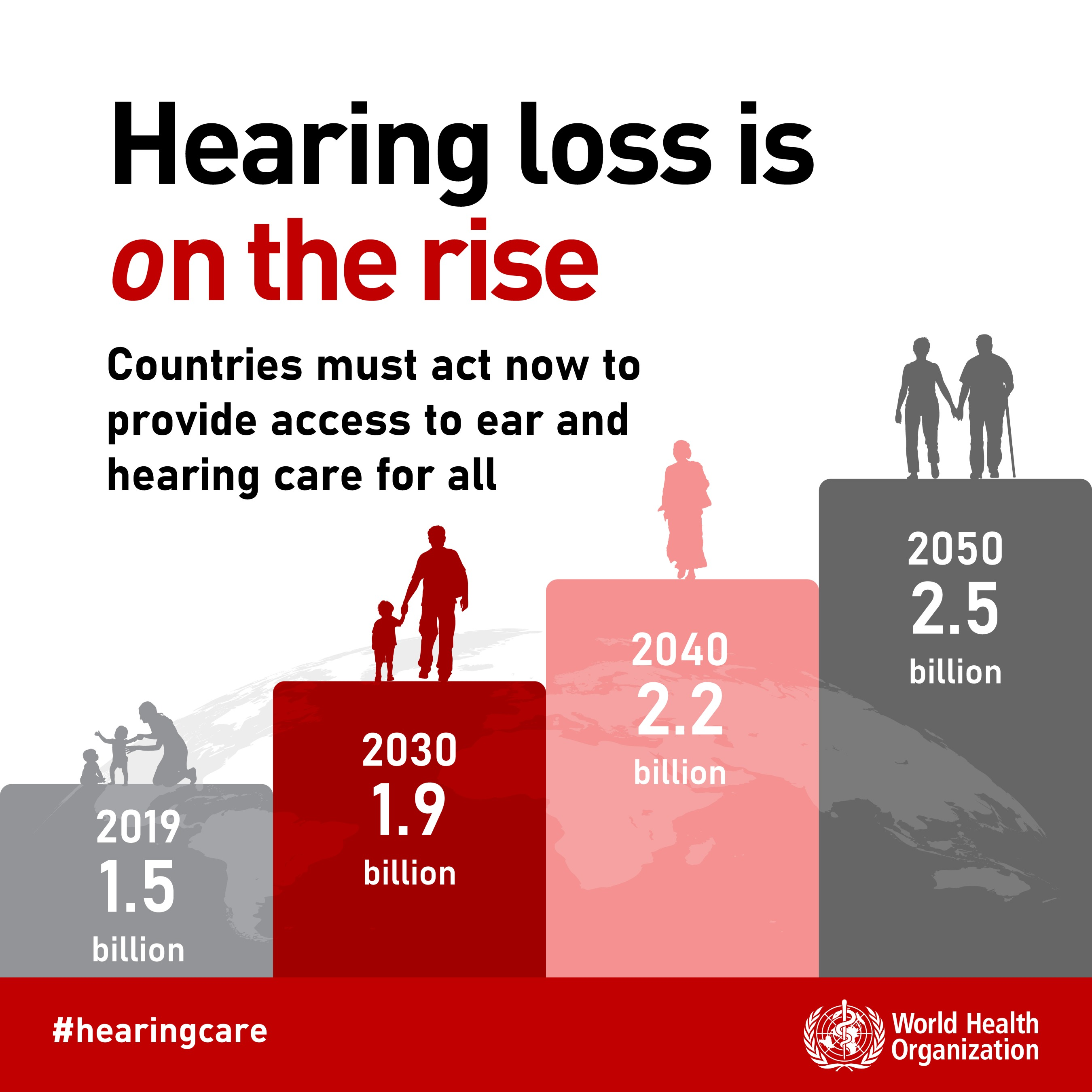 Hearing loss is on the rise. 1.5 billion people worldwide were affected in 2019 and this is predicted to rise to 2.5 billion in 2050. Countries must act now to provide access to ear and hearing care for all. Source: World Health Organisation.