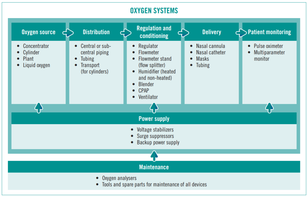 hệ thống oxy