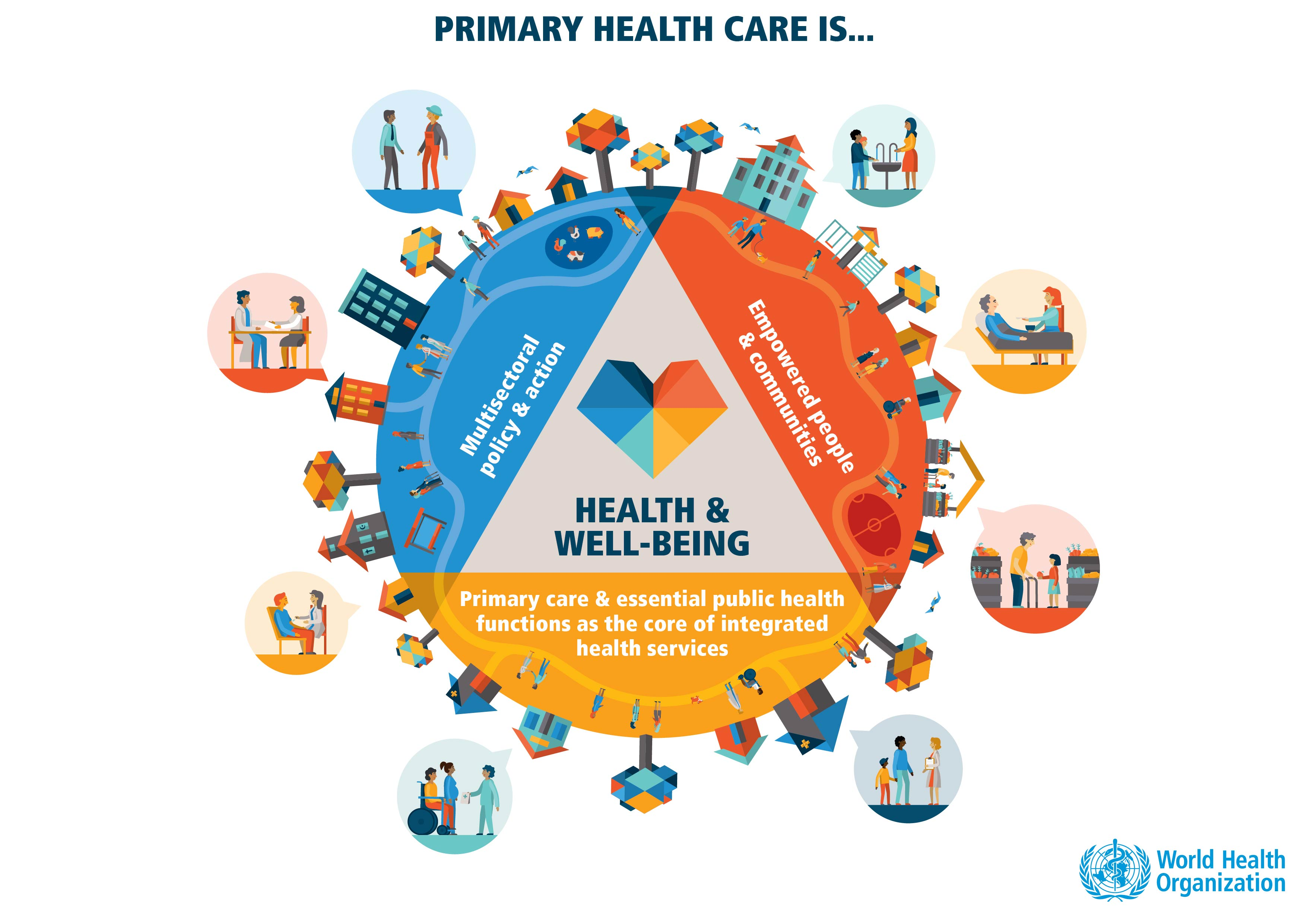 Primary Health Care Project