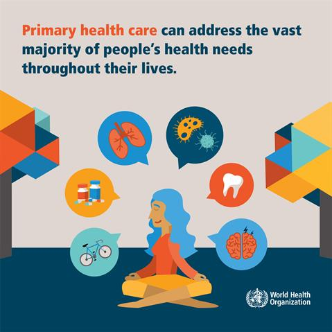 Primary health care can address the vast majority of people's health needs throughout their lives.