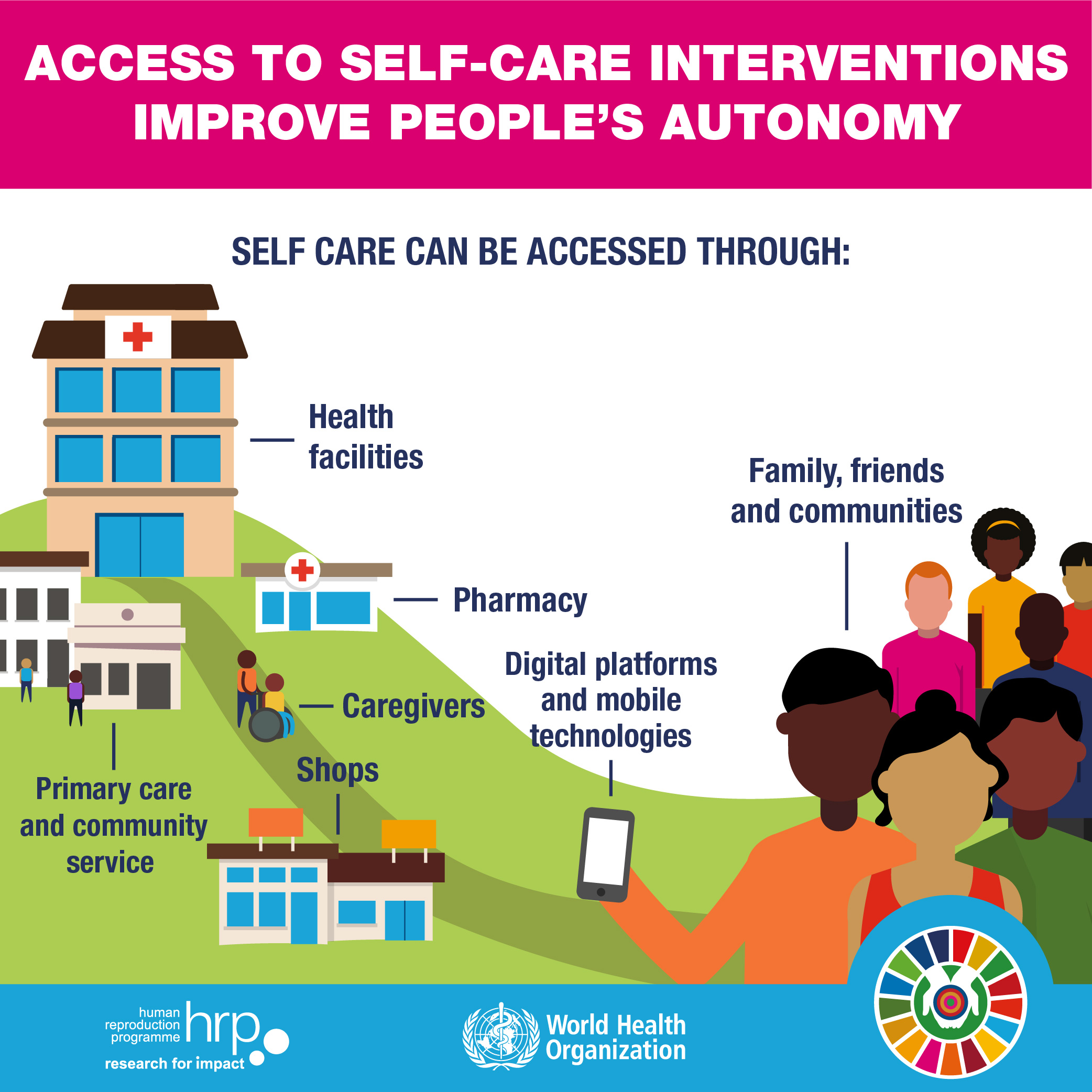 Self Care Interventions For Health