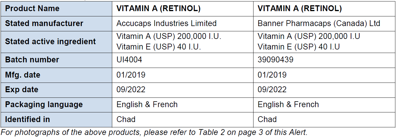 Table 1 Falsified Retinol A