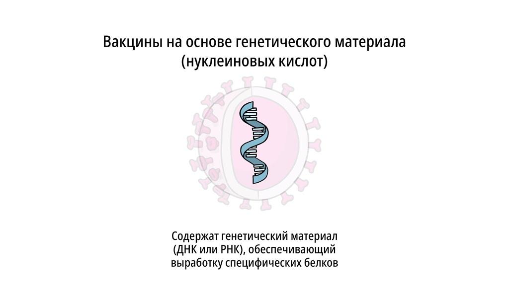 Вакцины на основе генетического материала