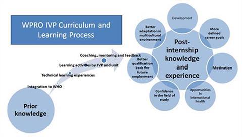 Internships and volunteering